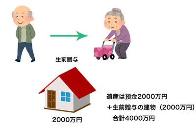 長期間婚姻している夫婦間での居住用不動産の贈与の保護
