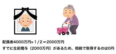長期間婚姻している夫婦間での生前贈与後の居住用不動産の贈与の保護